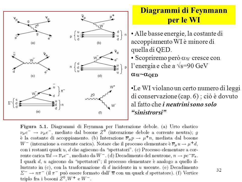 32 Diagrammi di Feynmann per le WI Alle basse energie, la costante di accoppiamento WI è minore di quella di QED. Scopriremo però W cresce con lenergi