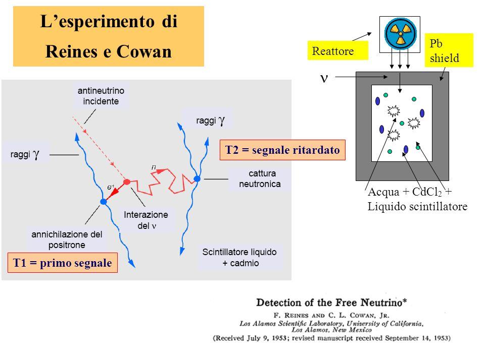 62 Lesperimento di Reines e Cowan Reattore Pb shield Acqua + CdCl 2 + Liquido scintillatore T2 = segnale ritardato T1 = primo segnale