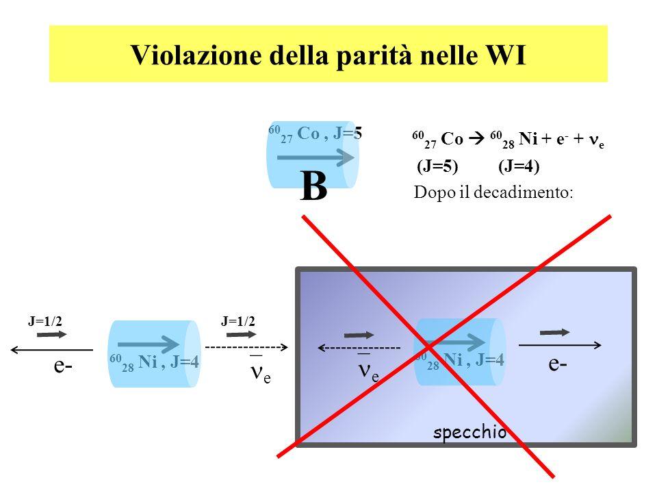 Violazione della parità nelle WI 60 27 Co, J=5 B 60 28 Ni, J=4 Dopo il decadimento: e e- 60 27 Co 60 28 Ni + e - + e (J=5) (J=4) J=1/2 60 28 Ni, J=4 e