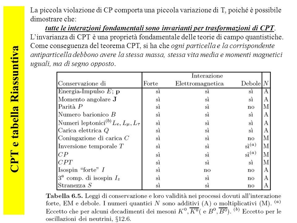84 CPT e tabella Riassuntiva La piccola violazione di CP comporta una piccola variazione di T, poiché è possibile dimostrare che: tutte le interazioni