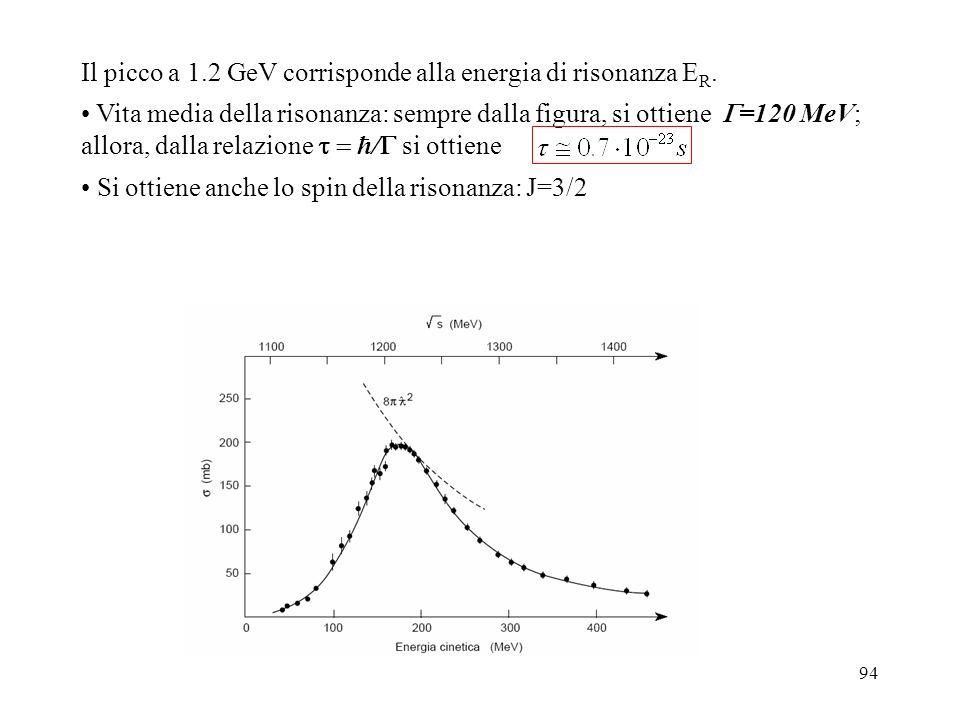 94 Il picco a 1.2 GeV corrisponde alla energia di risonanza E R. Vita media della risonanza: sempre dalla figura, si ottiene =120 MeV; allora, dalla r