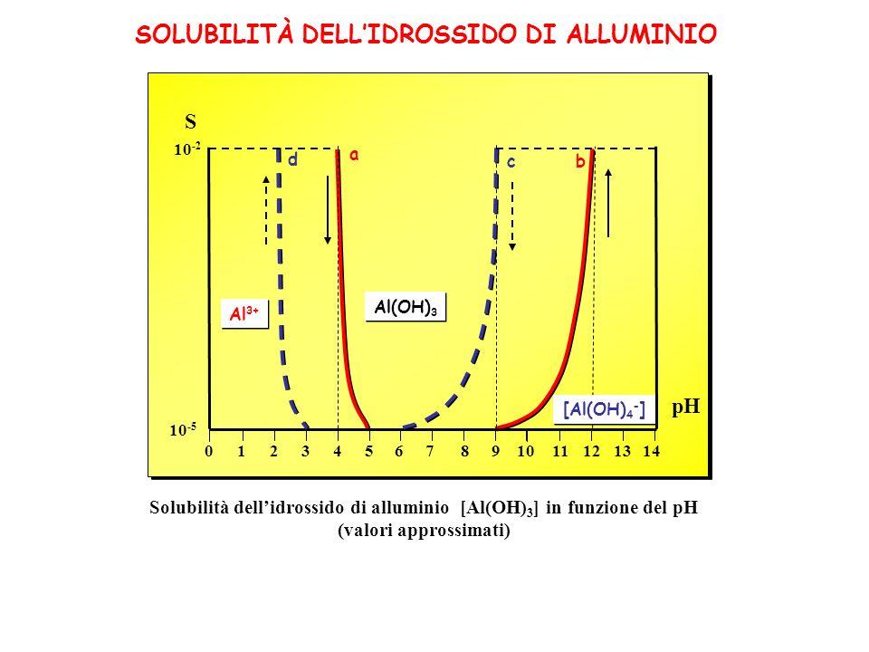 SOLUBILITÀ DELLIDROSSIDO DI ALLUMINIO 10 -2 pH S 02468 10 1214135791113 Al(OH) 3 Al 3+ [Al(OH) 4 - ] a bc d Solubilità dellidrossido di alluminio [Al(OH) 3 ] in funzione del pH (valori approssimati) 10 -5