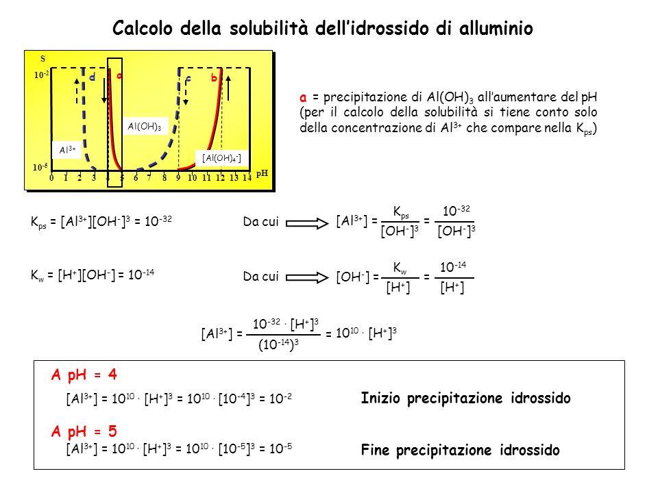 a = precipitazione di Al(OH) 3 allaumentare del pH (per il calcolo della solubilità si tiene conto solo della concentrazione di Al 3+ che compare nella K ps ) K ps = [Al 3+ ][OH - ] 3 = 10 -32 [Al 3+ ] = K w = [H + ][OH - ] = 10 -14 [Al 3+ ] = 10 10.