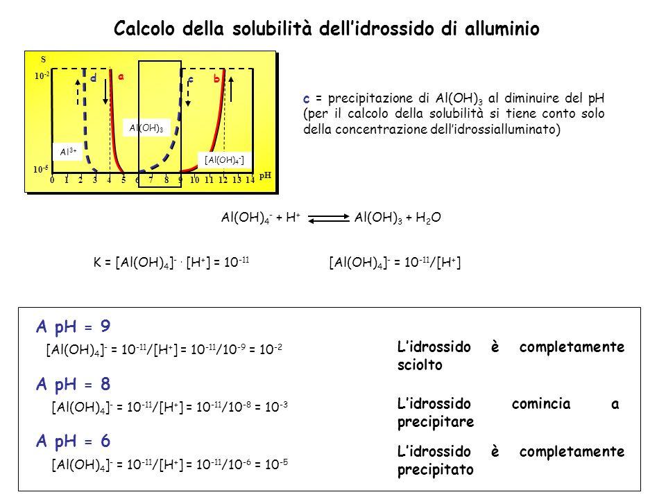 c = precipitazione di Al(OH) 3 al diminuire del pH (per il calcolo della solubilità si tiene conto solo della concentrazione dellidrossialluminato) Calcolo della solubilità dellidrossido di alluminio 10 -2 pH S 02468101214135791113 Al(OH) 3 Al 3+ [Al(OH) 4 - ] a bc d 10 -5 Al(OH) 4 - + H + Al(OH) 3 + H 2 O K = [Al(OH) 4 ] -.