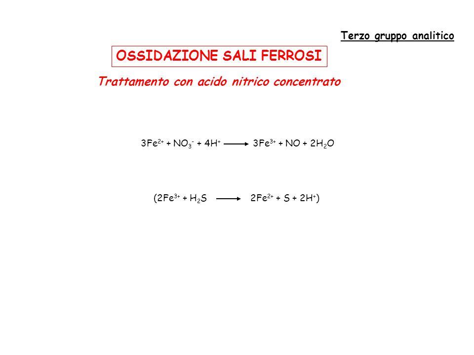 PRECIPITAZIONE IDROSSIDI Terzo gruppo analitico Trattamento con ammoniaca e cloruro di ammonio Kps = 10 -35 Idrossido di ferro Precipitato rosso-ruggine Fe 3+ + 3OH - Fe(OH) 3 Al 3+ + 3OH - Al(OH) 3 Kps = 10 -32 Idrossido di alluminio Precipitato bianco gelatinoso Mn 2+ +2OH - Mn(OH) 2 Kps = 10 -13 Idrossido di manganese Precipitato bianco gelatinoso 2Mn(OH) 2 + O 2 + 2H 2 O 2[MnO 2 ·2H 2 O] Biossido di manganese Precipitato nero polverulento Kps = 10 -30 Idrossido di cromo Precipitato verde-azzurro Cr 3+ + 3OH - Cr(OH) 3 pH = 8.5-9.0 NH 4 OH NH 4 + + OH - NH 4 Cl NH 4 + + Cl -