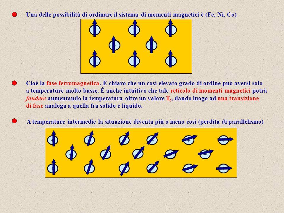 Una delle possibilità di ordinare il sistema di momenti magnetici è (Fe, Ni, Co) ++ ++ +++ +++ ++ +++ + + ++ ++ +++ + Cioè la fase ferromagnetica.