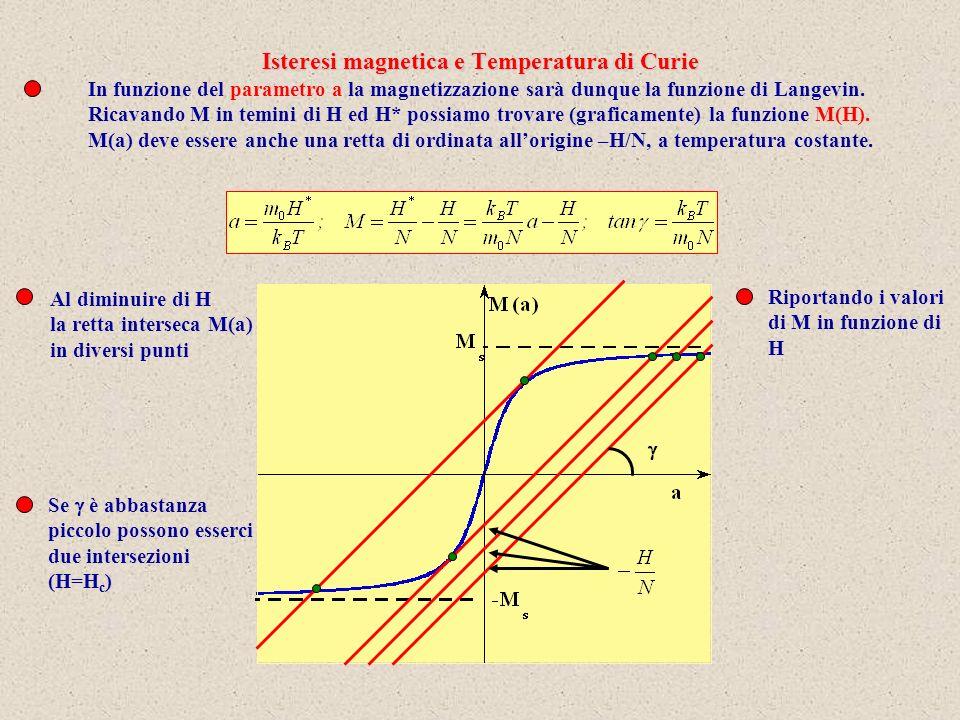 In funzione del parametro a la magnetizzazione sarà dunque la funzione di Langevin.