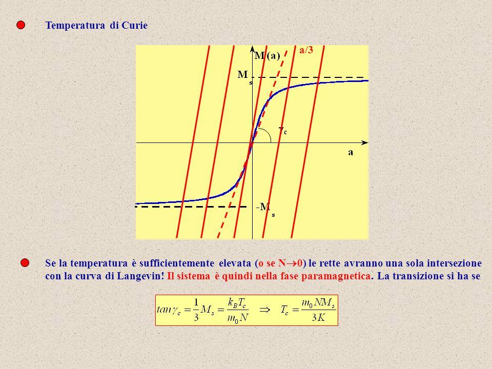 Temperatura di Curie a/3 c Se la temperatura è sufficientemente elevata (o se N 0) le rette avranno una sola intersezione con la curva di Langevin.