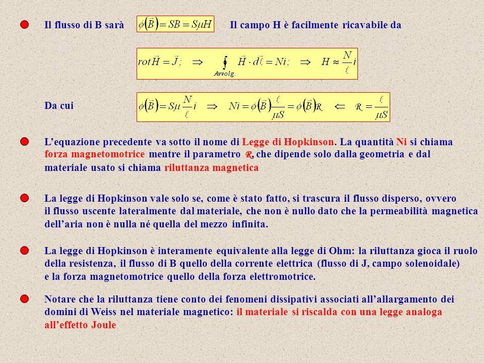 Il flusso di B saràIl campo H è facilmente ricavabile da Da cui Lequazione precedente va sotto il nome di Legge di Hopkinson.