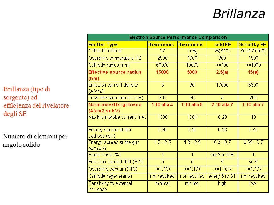 Brillanza (tipo di sorgente) ed efficienza del rivelatore degli SE Numero di elettroni per angolo solido Brillanza