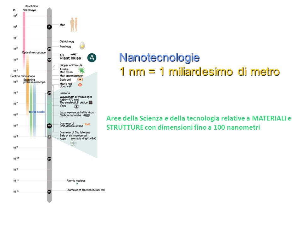 Nanotecnologie 1 nm = 1 miliardesimo di metro Aree della Scienza e della tecnologia relative a MATERIALI e STRUTTURE con dimensioni fino a 100 nanomet