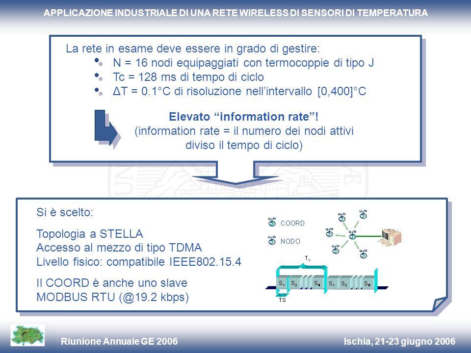 Ischia, 21-23 giugno 2006Riunione Annuale GE 2006 APPLICAZIONE INDUSTRIALE DI UNA RETE WIRELESS DI SENSORI DI TEMPERATURA COORDNODO FFDRFD 6KB5KB50KB30KB 1.5KB1KB4KB3KB ROM memory RAM memory Un confronto tra le risorse richieste dalla soluzione IEEE802.15.4 e dallapproccio proposto (nota: COORD deve anche gestire MODBUS RTU!):