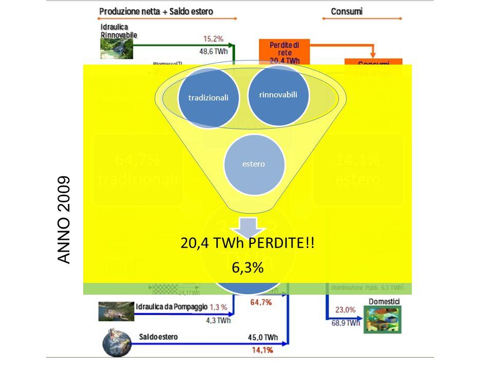 320,3 TWh 64,7% tradizionali 21,2% rinnovabili 14,1% estero 20,4 TWh PERDITE!.