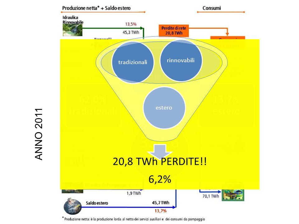 334,6 TWh 62,0% tradizionali 24,3% rinnovabili 13,7% estero ANNO 2011 20,8 TWh PERDITE!.