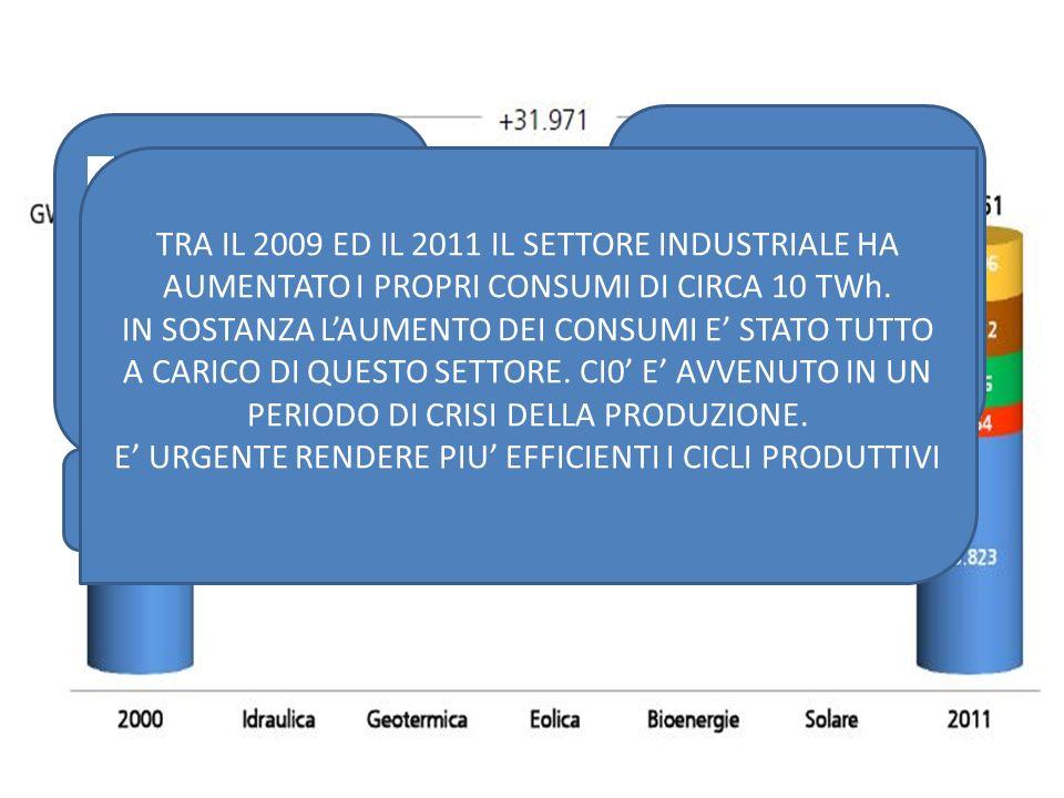 EVOLUZIONE DELLA PRODUZIONE LORDA SUDDIVISA PER TIPOLOGIE FONTE ENERGI A FERCARBONEGAS NATURALEPROD.