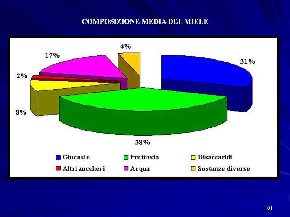101 COMPOSIZIONE MEDIA DEL MIELE