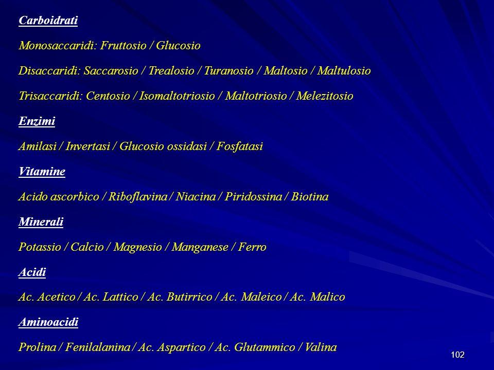 102 Carboidrati Monosaccaridi: Fruttosio / Glucosio Disaccaridi: Saccarosio / Trealosio / Turanosio / Maltosio / Maltulosio Trisaccaridi: Centosio / I