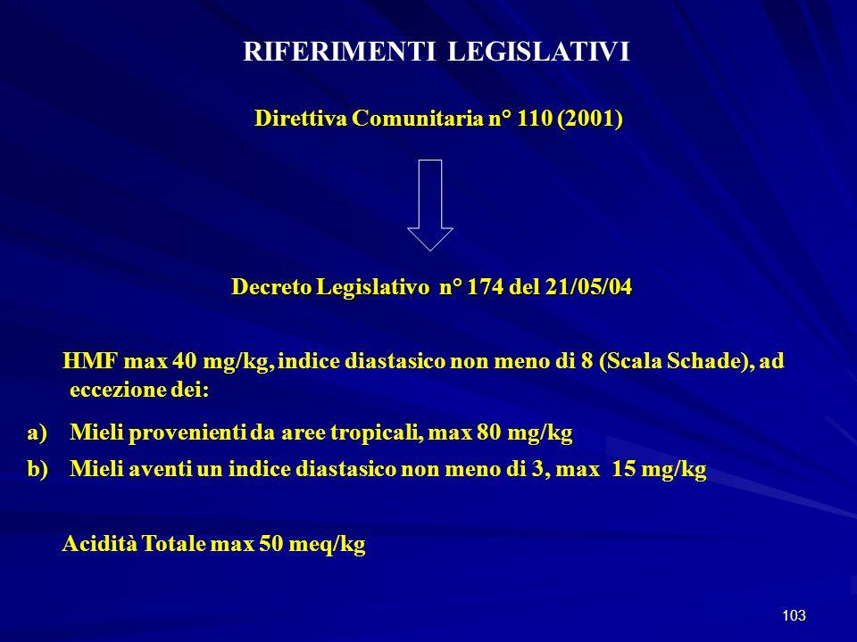 103 RIFERIMENTI LEGISLATIVI Decreto Legislativo n° 174 del 21/05/04 Decreto Legislativo n° 174 del 21/05/04 HMF max 40 mg/kg, indice diastasico non me