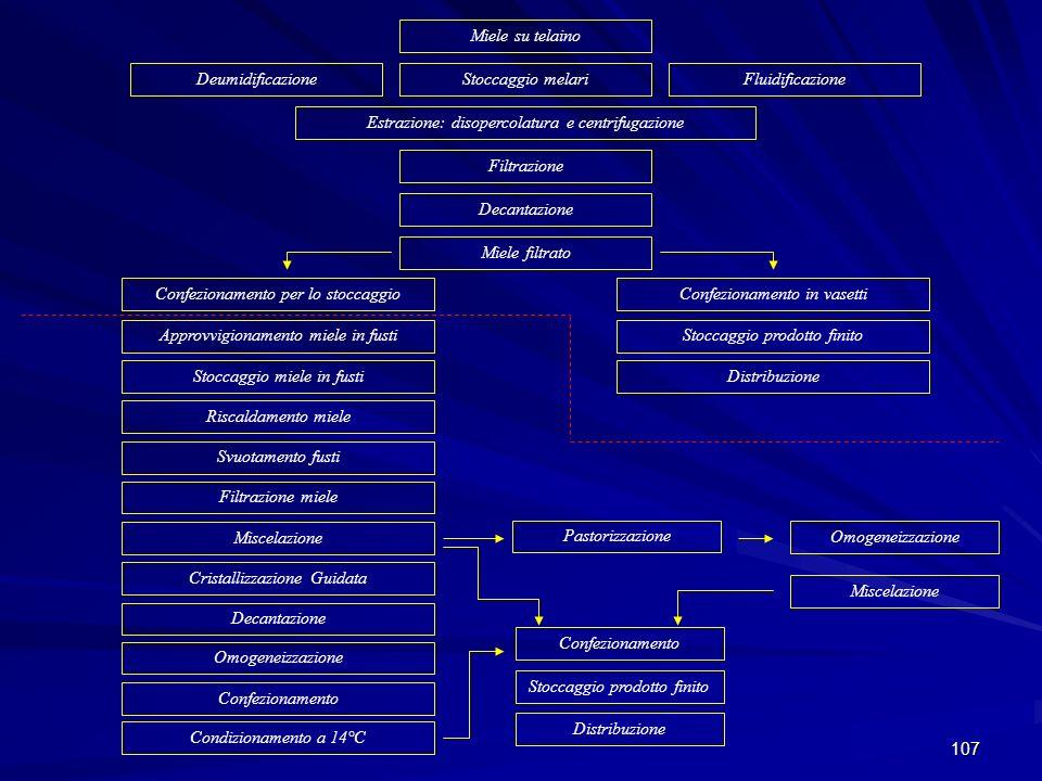 107 Miele su telaino Stoccaggio melariDeumidificazioneFluidificazione Estrazione: disopercolatura e centrifugazione Filtrazione Decantazione Miele fil