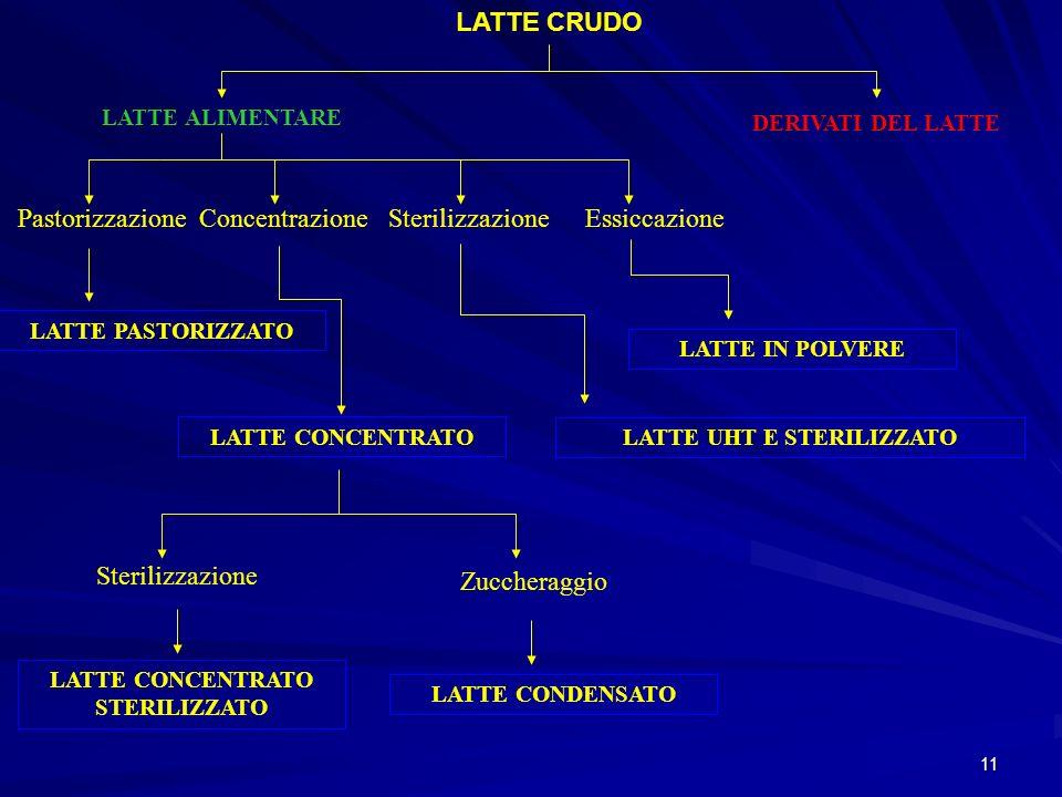 11 LATTE CRUDO LATTE ALIMENTARE DERIVATI DEL LATTE PastorizzazioneConcentrazioneSterilizzazioneEssiccazione LATTE PASTORIZZATO LATTE CONCENTRATO LATTE