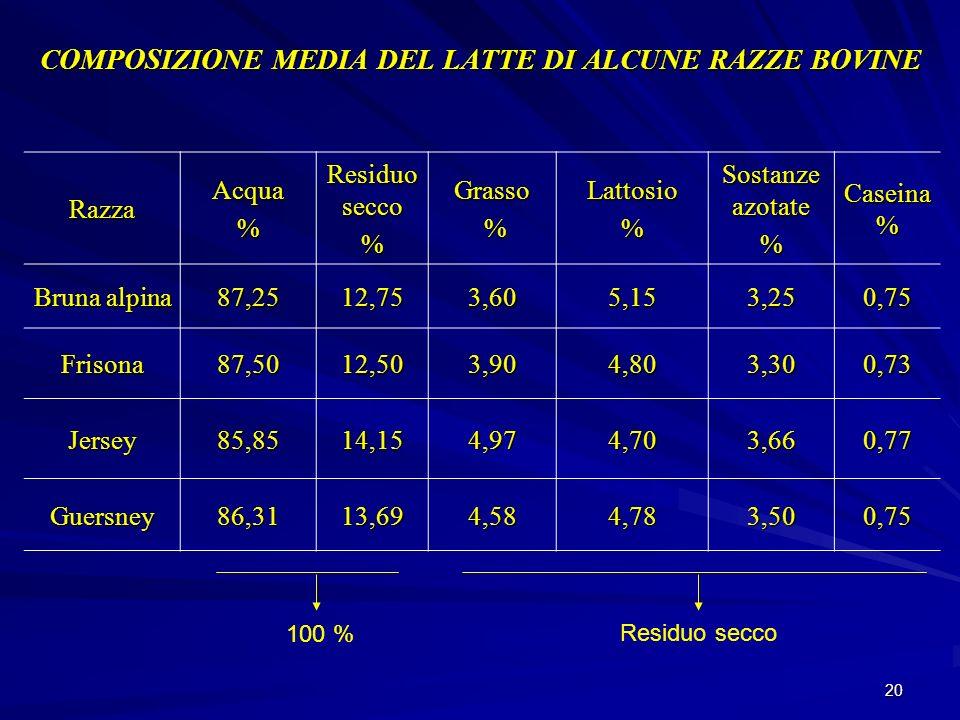 20 COMPOSIZIONE MEDIA DEL LATTE DI ALCUNE RAZZE BOVINE RazzaAcqua% Residuo secco %Grasso %Lattosio% Sostanze azotate % Caseina % Bruna alpina 87,2512,