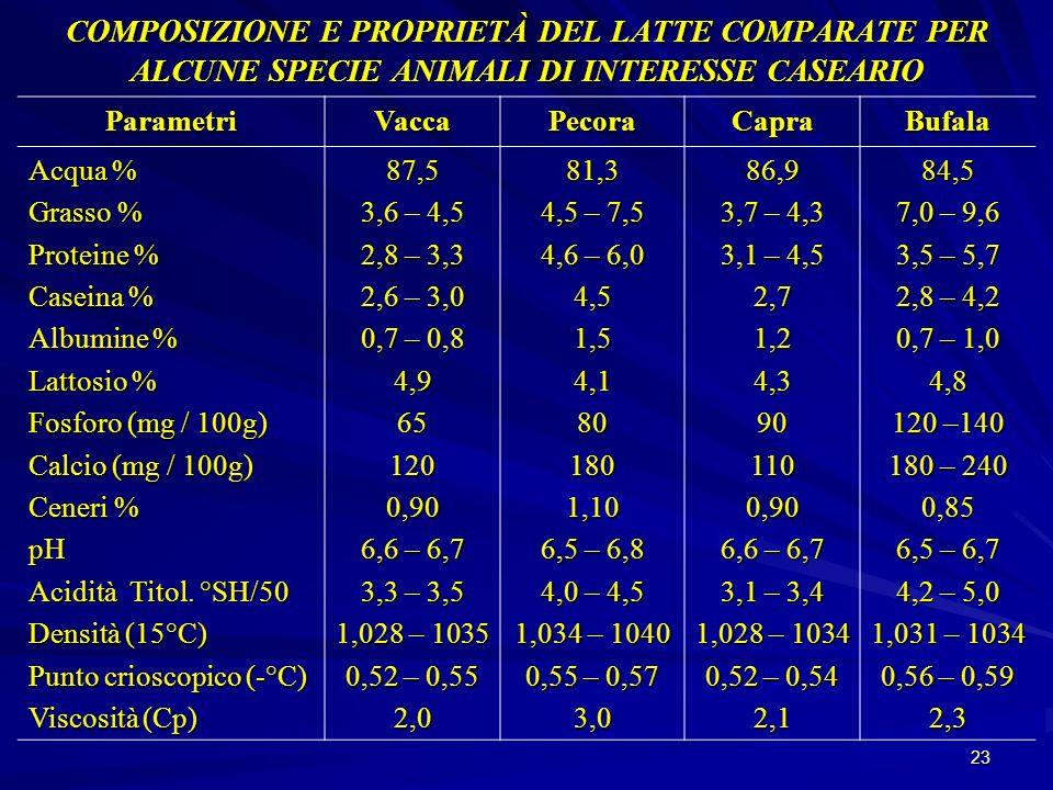 23 COMPOSIZIONE E PROPRIETÀ DEL LATTE COMPARATE PER ALCUNE SPECIE ANIMALI DI INTERESSE CASEARIO ParametriVaccaPecoraCapraBufala Acqua % Grasso % Prote