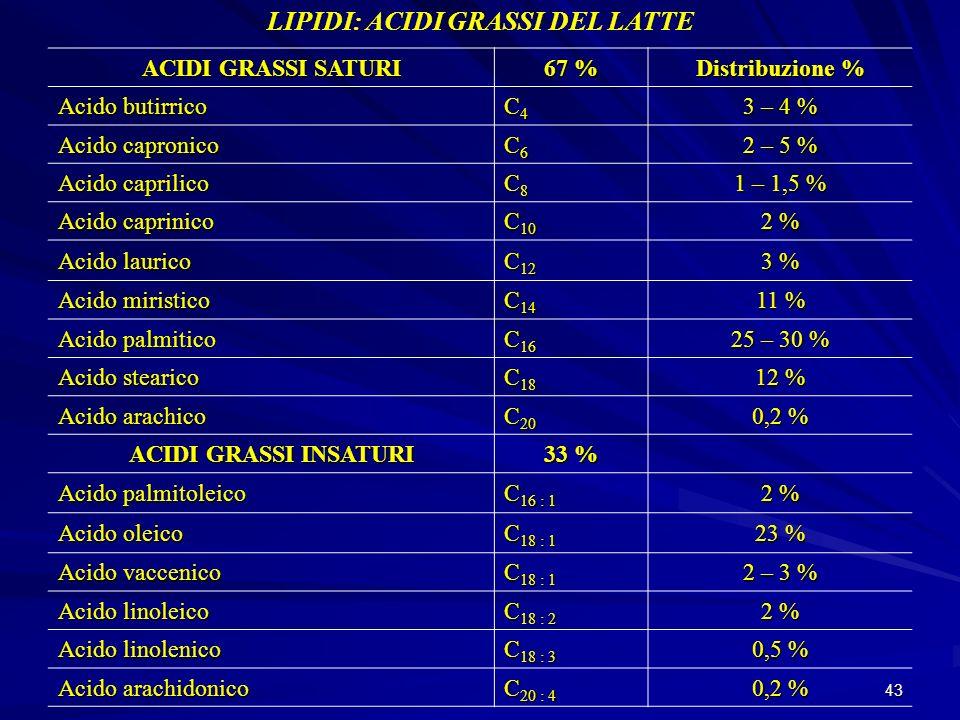 43 LIPIDI: ACIDI GRASSI DEL LATTE ACIDI GRASSI SATURI 67 % Distribuzione % Acido butirrico C4C4C4C4 3 – 4 % Acido capronico C6C6C6C6 2 – 5 % Acido cap