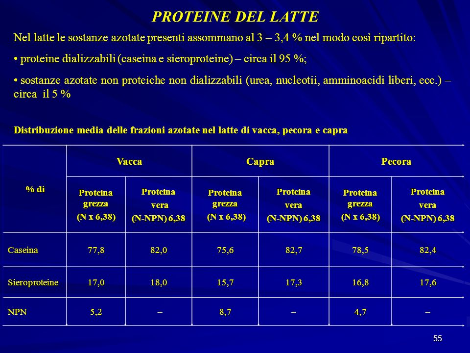 55 PROTEINE DEL LATTE Nel latte le sostanze azotate presenti assommano al 3 – 3,4 % nel modo così ripartito: proteine dializzabili (caseina e sieropro