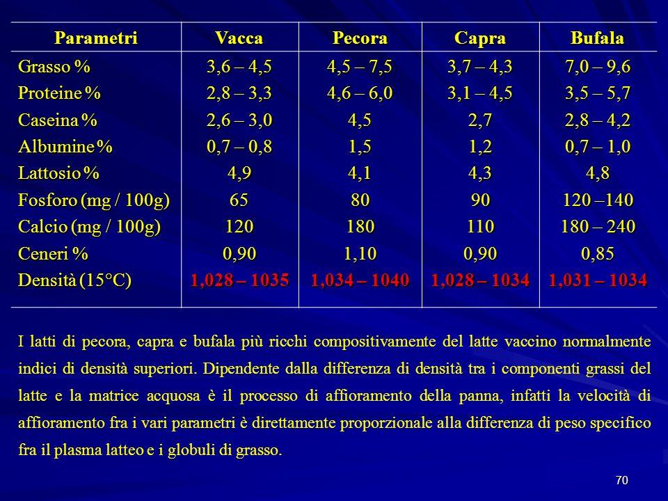 70 ParametriVaccaPecoraCapraBufala Grasso % Proteine % Caseina % Albumine % Lattosio % Fosforo (mg / 100g) Calcio (mg / 100g) Ceneri % Densità (15°C)