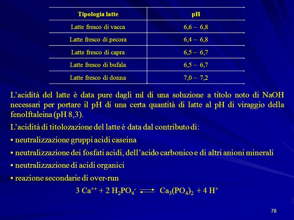78 Lacidità del latte è data pure dagli ml di una soluzione a titolo noto di NaOH necessari per portare il pH di una certa quantità di latte al pH di
