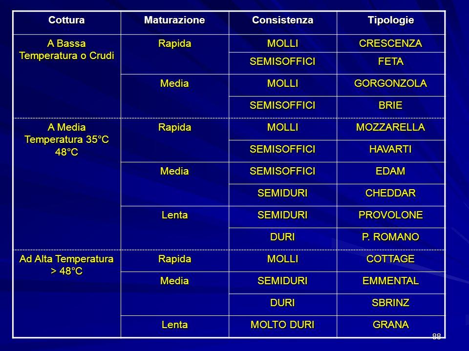 88 CotturaMaturazioneConsistenzaTipologie A Bassa Temperatura o Crudi RapidaMOLLICRESCENZA SEMISOFFICIFETA MediaMOLLIGORGONZOLA SEMISOFFICIBRIE A Medi