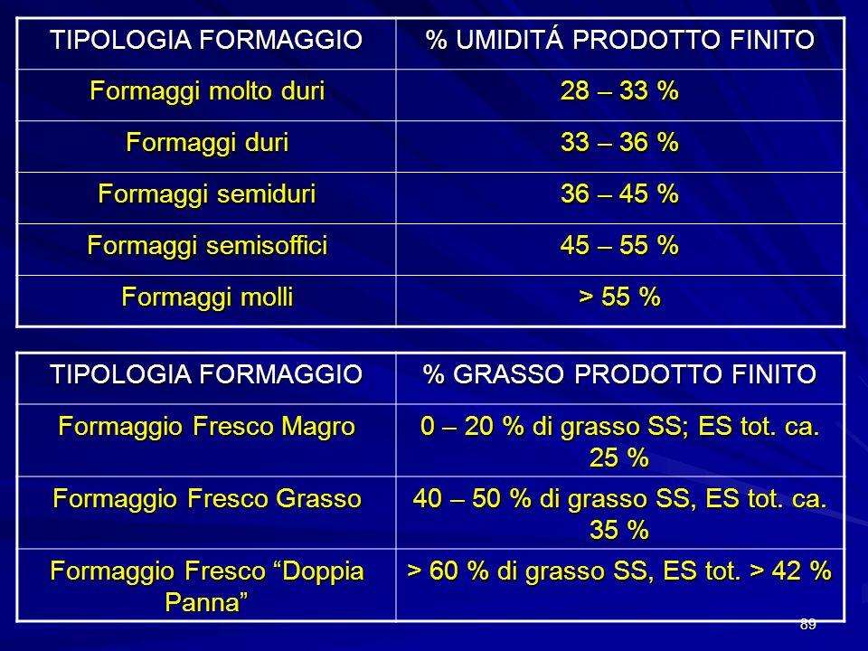89 TIPOLOGIA FORMAGGIO % UMIDITÁ PRODOTTO FINITO Formaggi molto duri 28 – 33 % Formaggi duri 33 – 36 % Formaggi semiduri 36 – 45 % Formaggi semisoffic