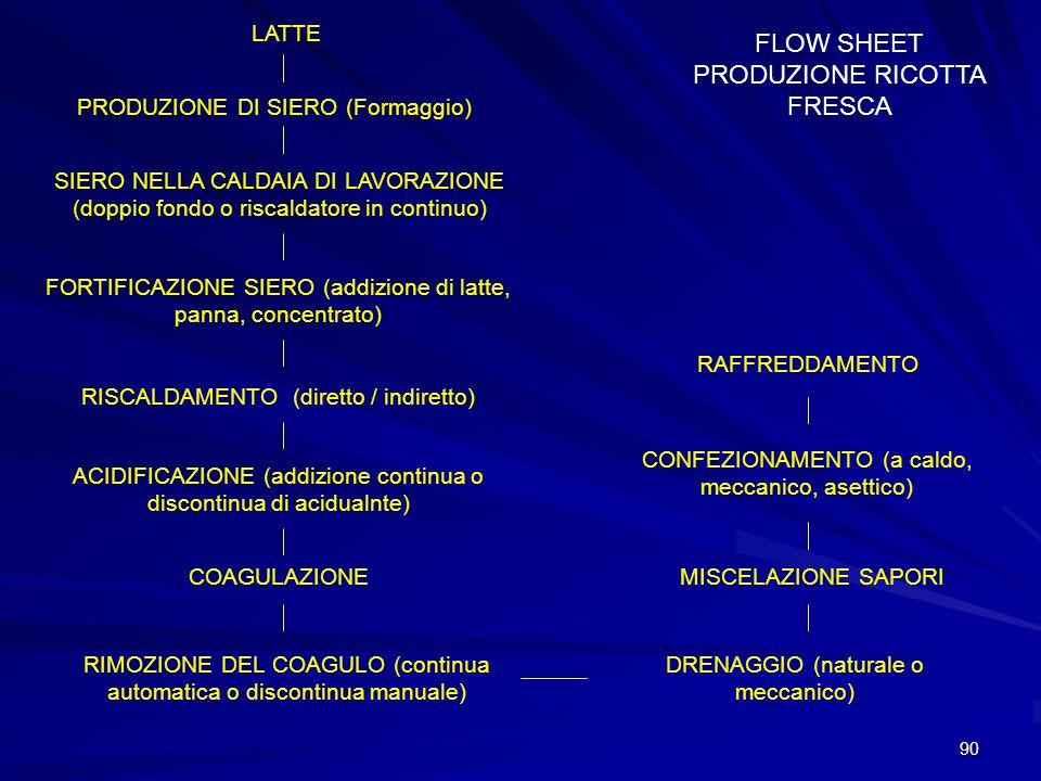 90 FLOW SHEET PRODUZIONE RICOTTA FRESCA LATTE PRODUZIONE DI SIERO (Formaggio) SIERO NELLA CALDAIA DI LAVORAZIONE (doppio fondo o riscaldatore in conti