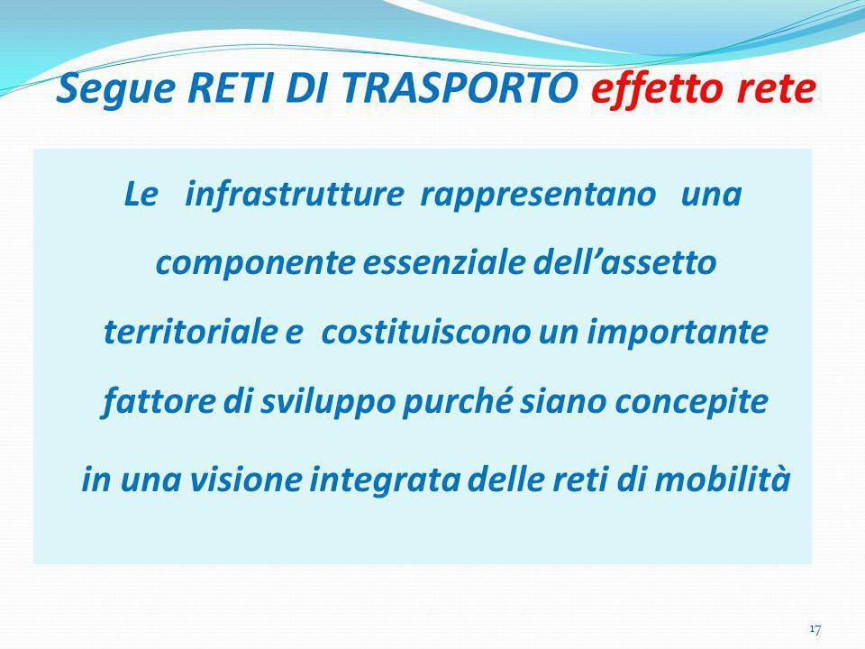 Segue RETI DI TRASPORTO effetto rete Le infrastrutture rappresentano una componente essenziale dellassetto territoriale e costituiscono un importante fattore di sviluppo purché siano concepite in una visione integrata delle reti di mobilità 17
