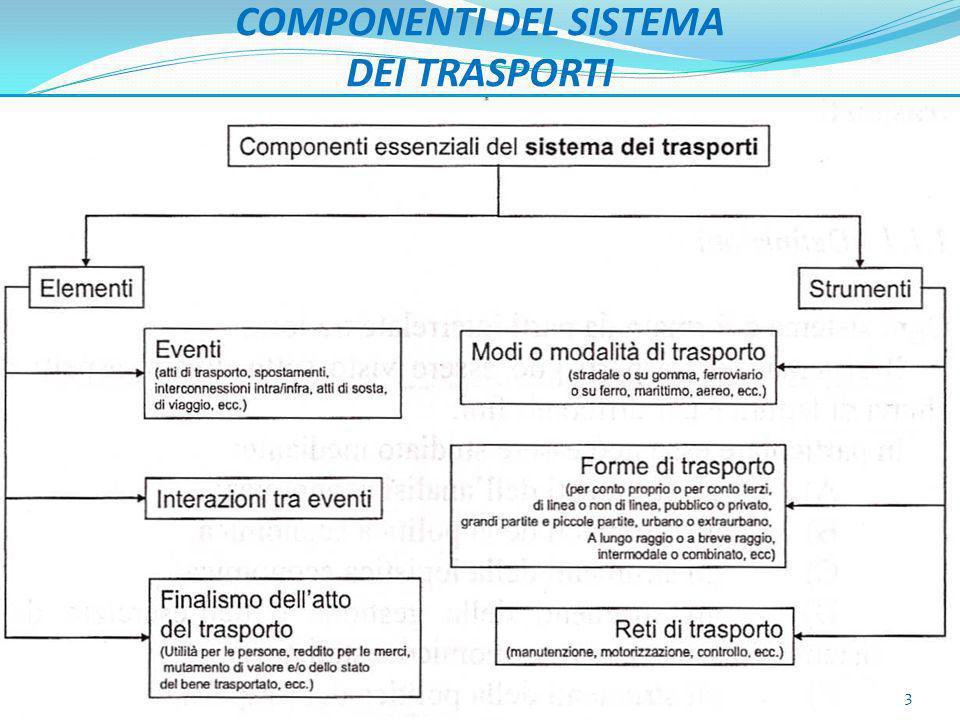 COMPONENTI DEL SISTEMA DEI TRASPORTI 3