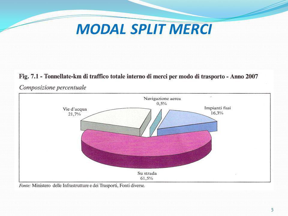 MODAL SPLIT MERCI 5