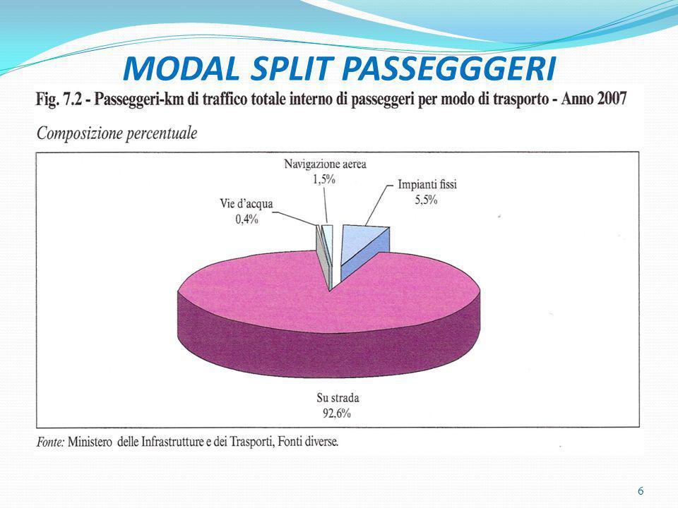 MODAL SPLIT PASSEGGGERI 6