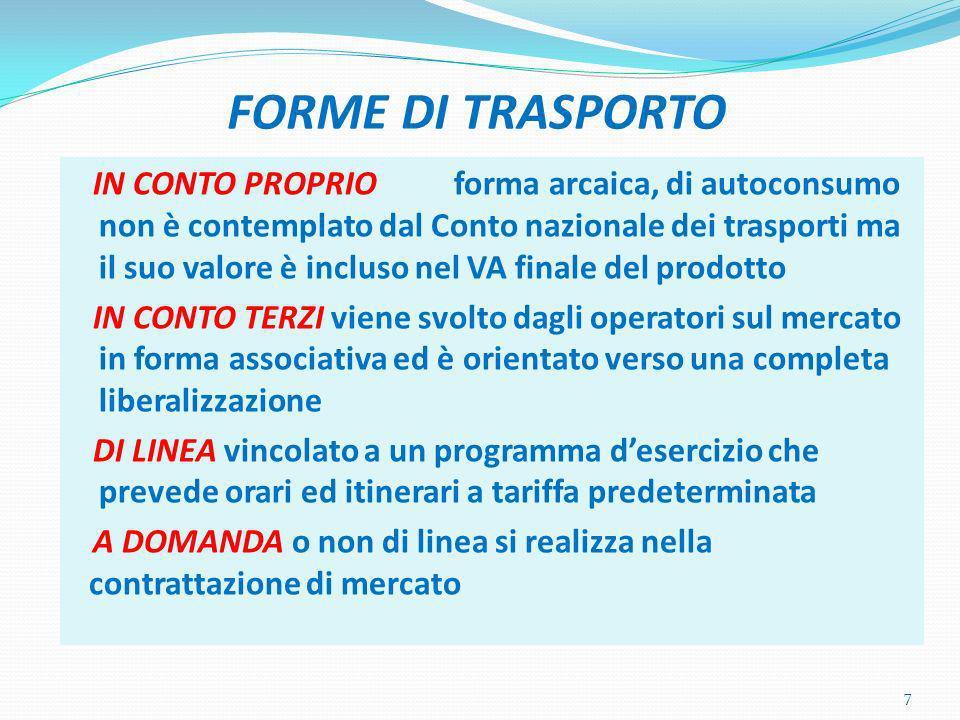 Sistema Nazionale Integrato dei Trasporti 18