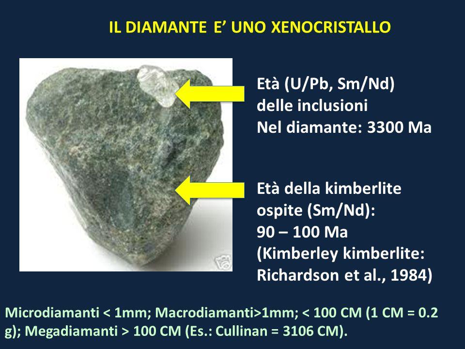 Età (U/Pb, Sm/Nd) delle inclusioni Nel diamante: 3300 Ma Età della kimberlite ospite (Sm/Nd): 90 – 100 Ma (Kimberley kimberlite: Richardson et al., 19