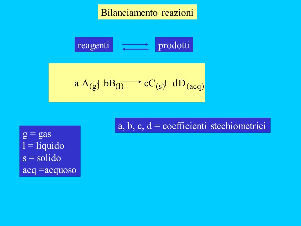 Bilanciamento reazioni prodottireagenti A + B C + D bcda (acq)(s) (g) (l) g = gas l = liquido s = solido acq =acquoso a, b, c, d = coefficienti stechi