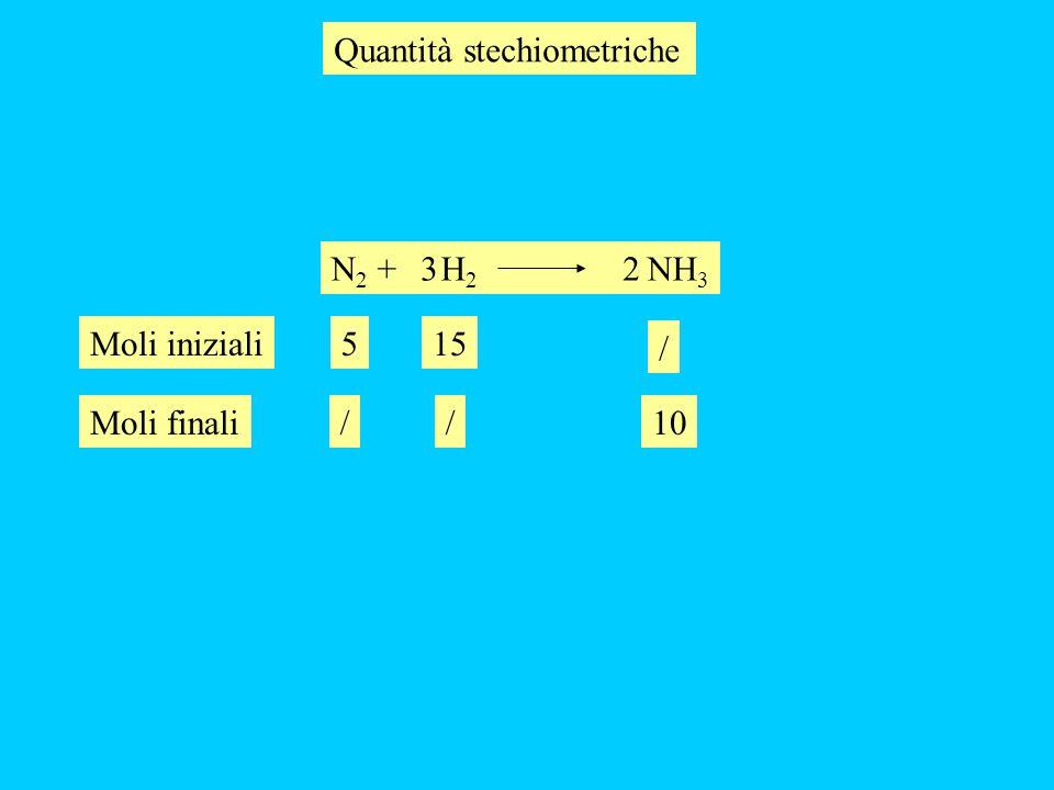 N 2 + H 2 NH 3 32 10 Quantità stechiometriche 515Moli iniziali / //Moli finali