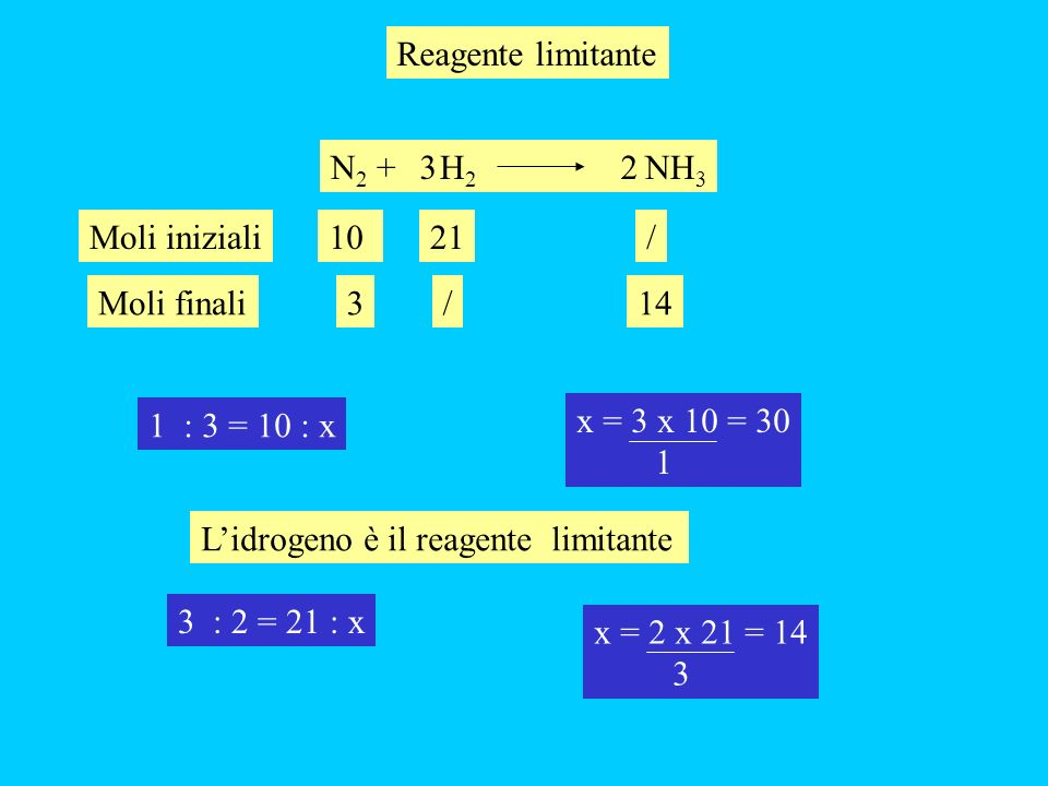 14 1 : 3 = 10 : x x = 3 x 10 = 30 1 Lidrogeno è il reagente limitante 3 : 2 = 21 : x x = 2 x 21 = 14 3 Reagente limitante N 2 + H 2 NH 3 32 1021Moli i