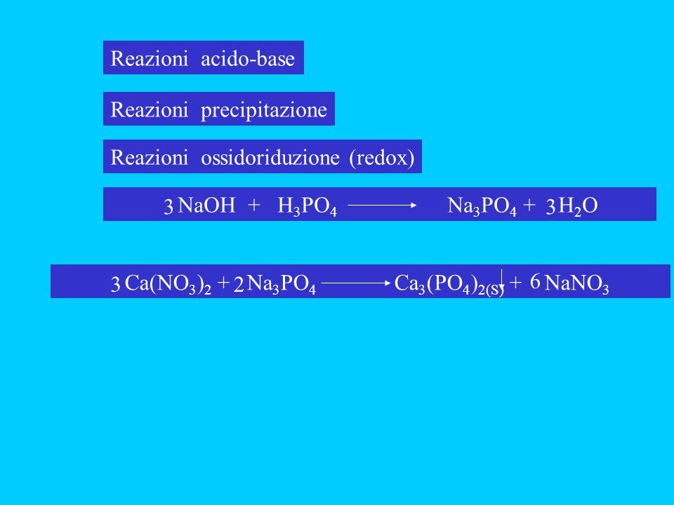 Reazioni acido-base Reazioni precipitazione Reazioni ossidoriduzione (redox) NaOH + H 3 PO 4 Na 3 PO 4 + H 2 O 33 Ca(NO 3 ) 2 + Na 3 PO 4 Ca 3 (PO 4 )