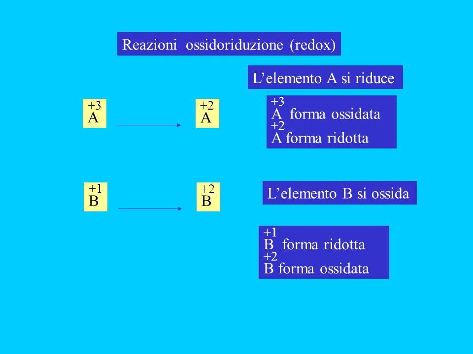 Reazioni ossidoriduzione (redox) +3 A +2 A Lelemento A si riduce +3 A forma ossidata +2 A forma ridotta +1 B +2 B Lelemento B si ossida +1 B forma rid