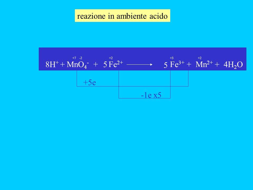 MnO 4 - + Fe 2+ Fe 3+ + Mn 2+ +5e -1e -2+7+2 +3 x5 5 58H + ++ 4H 2 O reazione in ambiente acido