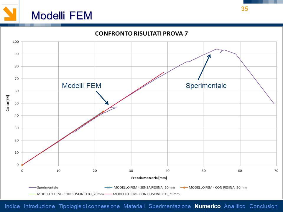 Dipartimento di Ingegneria Strutturale 35 Modelli FEM Indice Introduzione Tipologie di connessione Materiali Sperimentazione Numerico Analitico Conclusioni Modelli FEMSperimentale