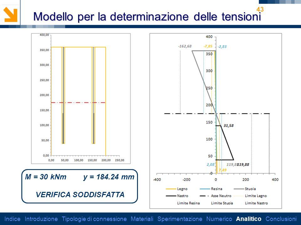 Dipartimento di Ingegneria Strutturale 43 Modello per la determinazione delle tensioni Indice Introduzione Tipologie di connessione Materiali Sperimentazione Numerico Analitico Conclusioni M = 30 kNm y = 184.24 mm VERIFICA SODDISFATTA