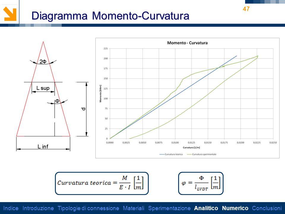 Dipartimento di Ingegneria Strutturale 47 Diagramma Momento-Curvatura Indice Introduzione Tipologie di connessione Materiali Sperimentazione Analitico Numerico Conclusioni
