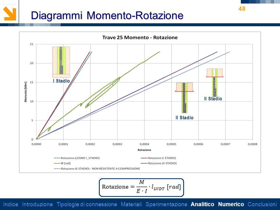 Dipartimento di Ingegneria Strutturale 48 Diagrammi Momento-Rotazione I Stadio II Stadio Indice Introduzione Tipologie di connessione Materiali Sperimentazione Analitico Numerico Conclusioni