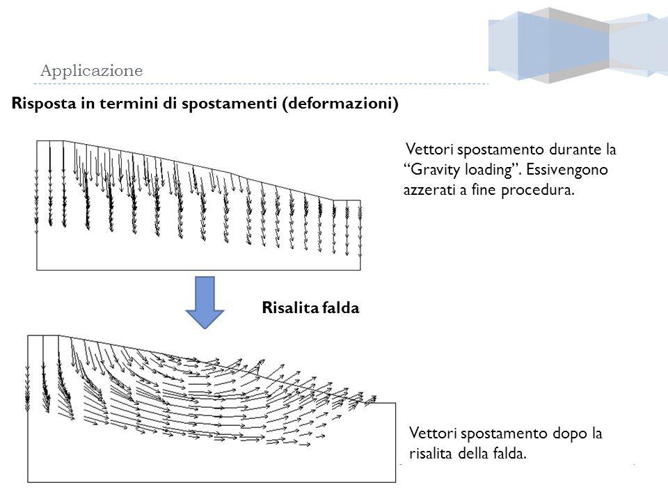 Applicazione Risposta in termini di spostamenti (deformazioni) Vettori spostamento durante la Gravity loading. Essivengono azzerati a fine procedura.